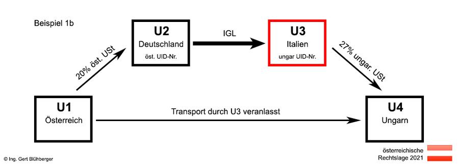 617325956a006e Beispiel 1b Reihengeschäft Österreich-Deutschland-Italien-Ungarn